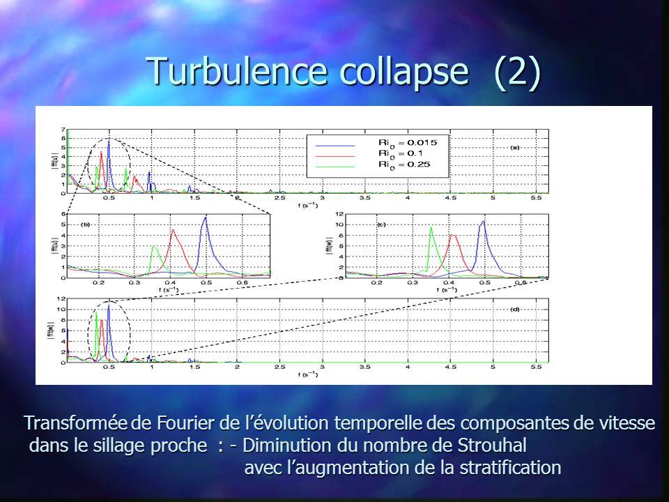 Turbulence collapse (2) Transformée de Fourier de l'évolution temporelle des composantes de vitesse dans le sillage proche : - Diminution du nombre de