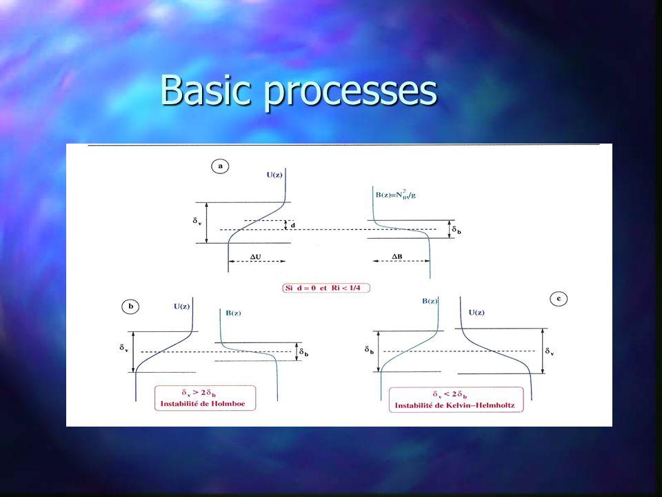 Homogeneous flow : Von Karman streets Champs d'iso-vitesses horizontales, d'iso-vitesses verticales et d'iso-vorticités d'axe (Oy)