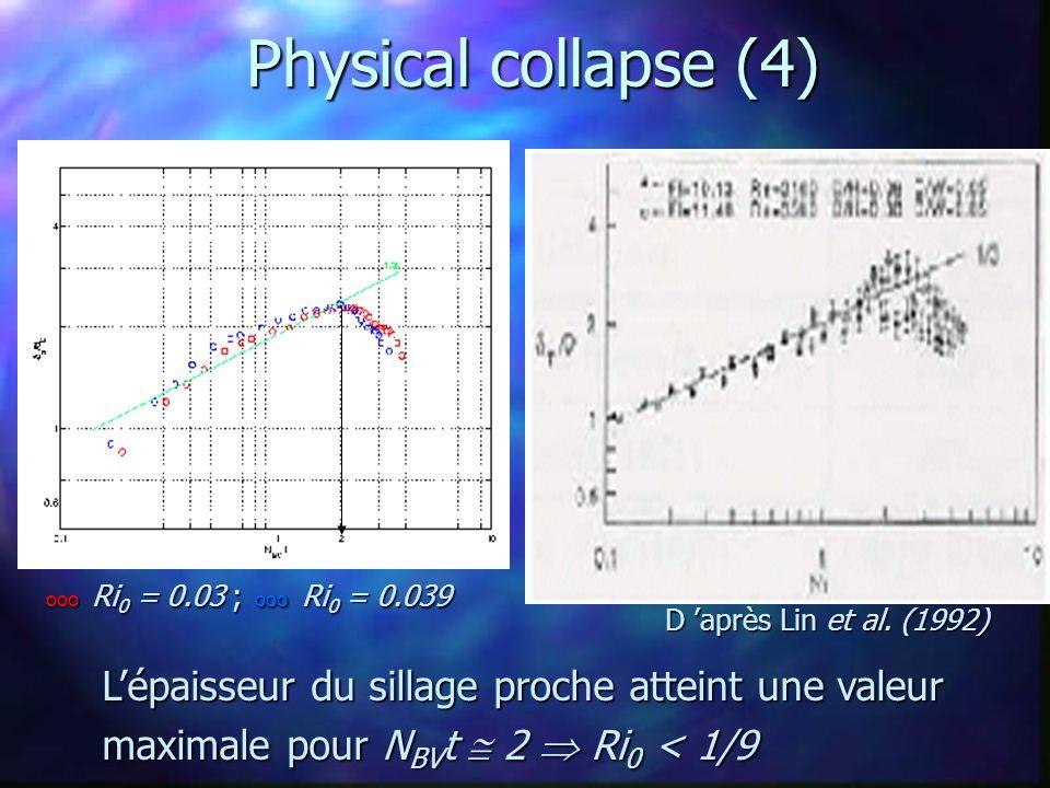 Physical collapse (4) ooo Ri 0 = 0.03 ; ooo Ri 0 = 0.039 L'épaisseur du sillage proche atteint une valeur maximale pour N BV t  2  Ri 0 < 1/9 D 'apr