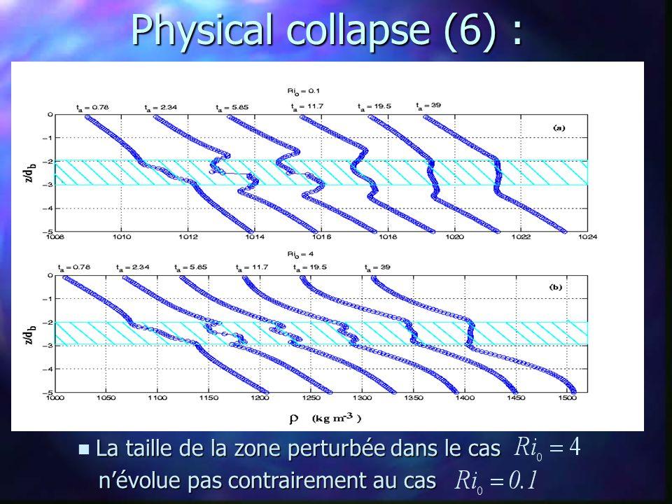 Physical collapse (6) : La taille de la zone perturbée dans le cas La taille de la zone perturbée dans le cas n'évolue pas contrairement au cas n'évol