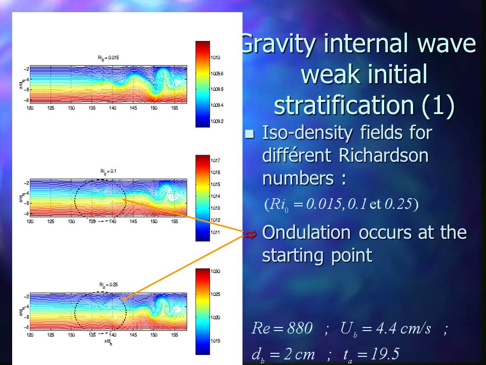 Gravity internal wave : weak initial stratification (1) n Iso-density fields for différent Richardson numbers :  Ondulation occurs at the starting po
