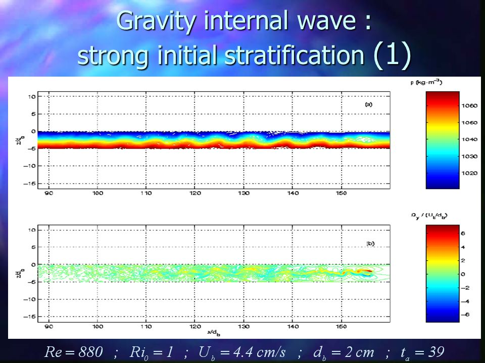 Gravity internal wave : strong initial stratification (1)