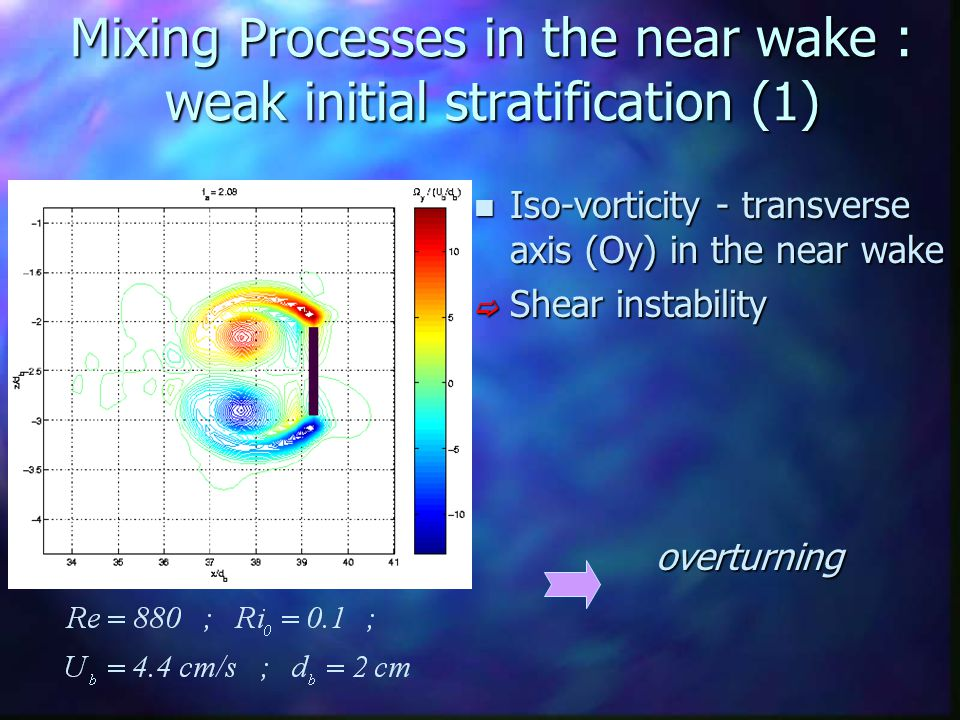 Mixing Processes in the near wake : weak initial stratification (1) n Iso-vorticity - transverse axis (Oy) in the near wake  Shear instability overtu