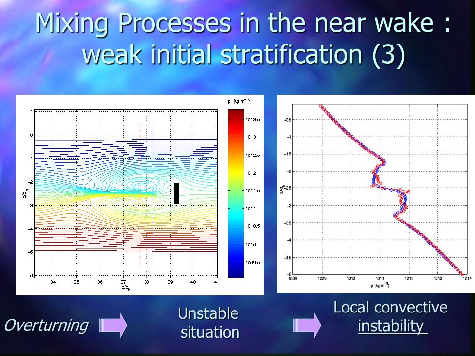 Mixing Processes in the near wake : weak initial stratification (3) Unstable situation Overturning Local convective instability