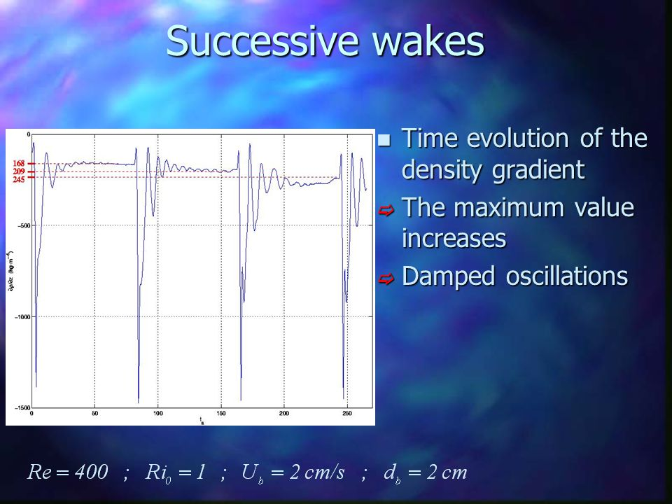 Successive wakes n Time evolution of the density gradient  The maximum value increases  Damped oscillations