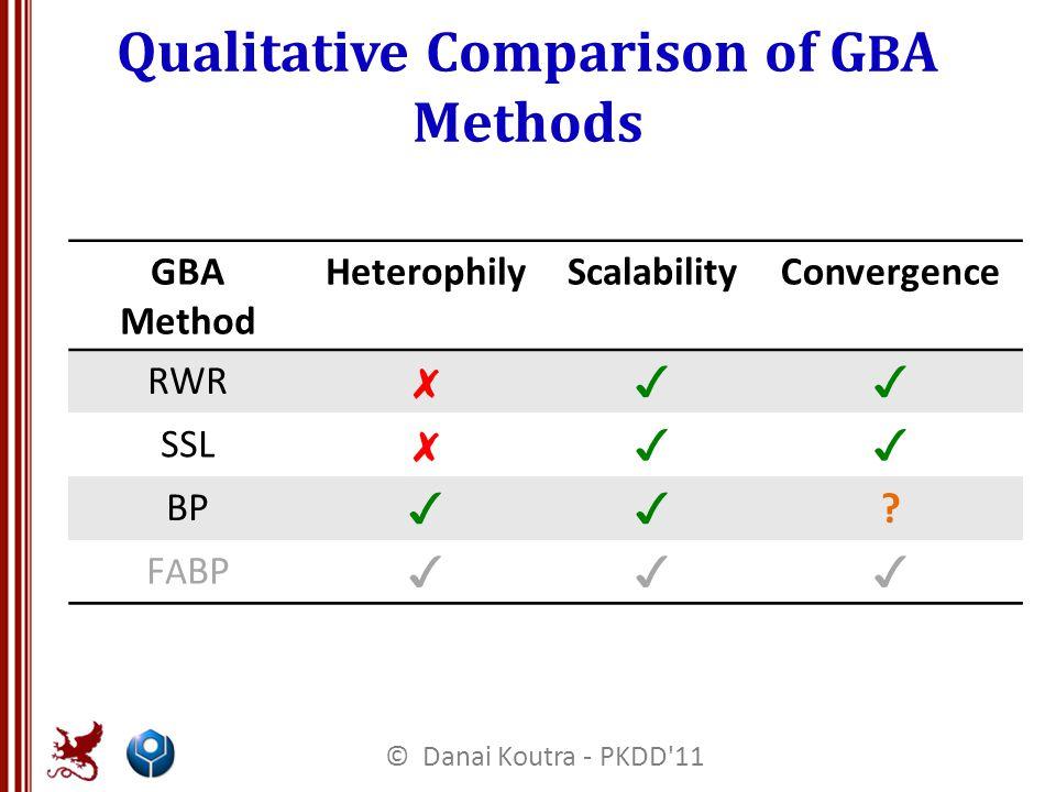 Qualitative Comparison of G B A Methods GBA Method HeterophilyScalabilityConvergence RWR ✗✓✓ SSL ✗✓✓ BP ✓✓ .