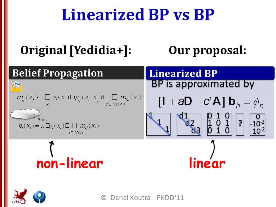 Linearized BP vs BP BP is approximated by Linearized BP 0 1 0 1 0 1 0 1 0 1 0 1 0 1 0 .