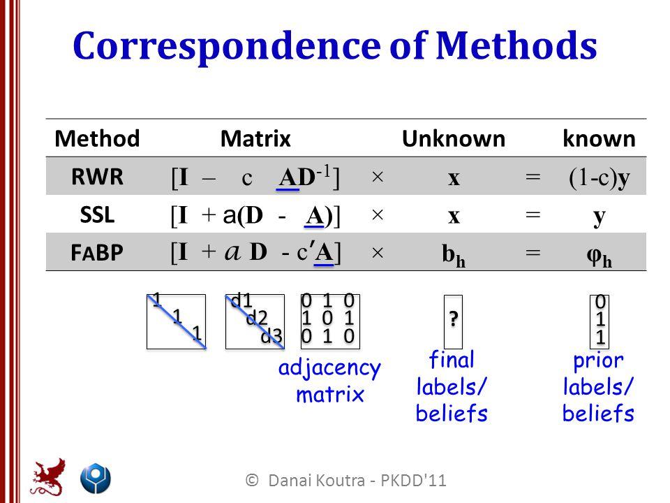 Correspondence of Methods MethodMatrixUnknownknown RWR [I – c AD -1 ]×x=(1-c)y SSL [I + a (D - A)] ×x=y F A BP [I + a D - c ' A] ×bhbh =φhφh 0 1 0 1 0 1 0 1 0 1 0 1 0 1 0 .