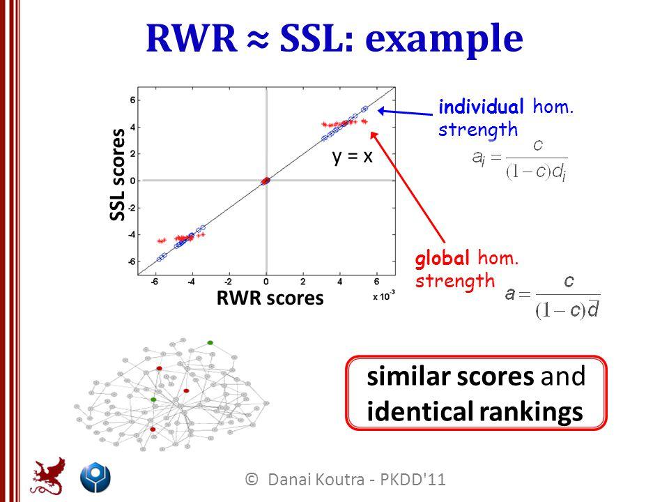RWR ≈ SSL: example similar scores and identical rankings y = x RWR scores SSL scores individual hom.