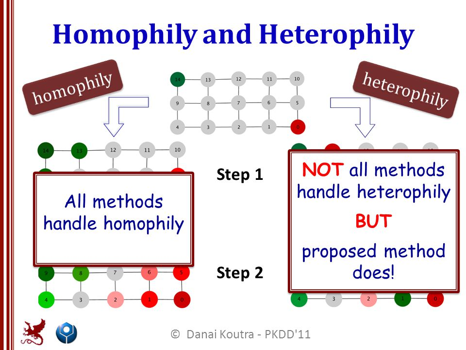 Homophily and Heterophily Step 1 Step 2 All methods handle homophily NOT all methods handle heterophily BUT proposed method does.