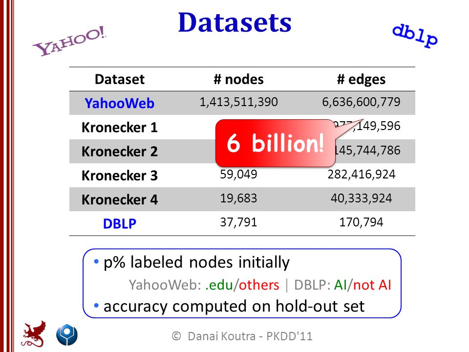 Datasets p% labeled nodes initially YahooWeb:.edu/others | DBLP: AI/not AI accuracy computed on hold-out set Dataset# nodes# edges YahooWeb 1,413,511,3906,636,600,779 Kronecker 1 177,1471,977,149,596 Kronecker 2 120,5521,145,744,786 Kronecker 3 59,049282,416,924 Kronecker 4 19,68340,333,924 DBLP 37,791170,794 6 billion.
