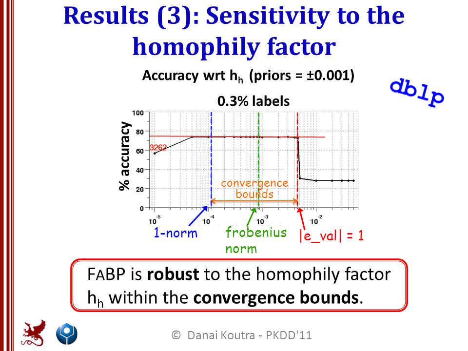 Accuracy wrt h h (priors = ±0.001) 0.3% labels h % accuracy frobenius norm |e_val| = 1 1-norm F A BP is robust to the homophily factor h h within the convergence bounds.