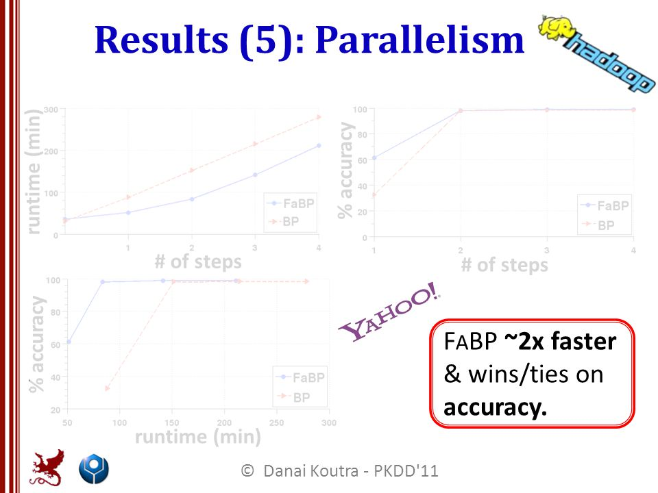 Results (5): Parallelism F A BP ~2x faster & wins/ties on accuracy.