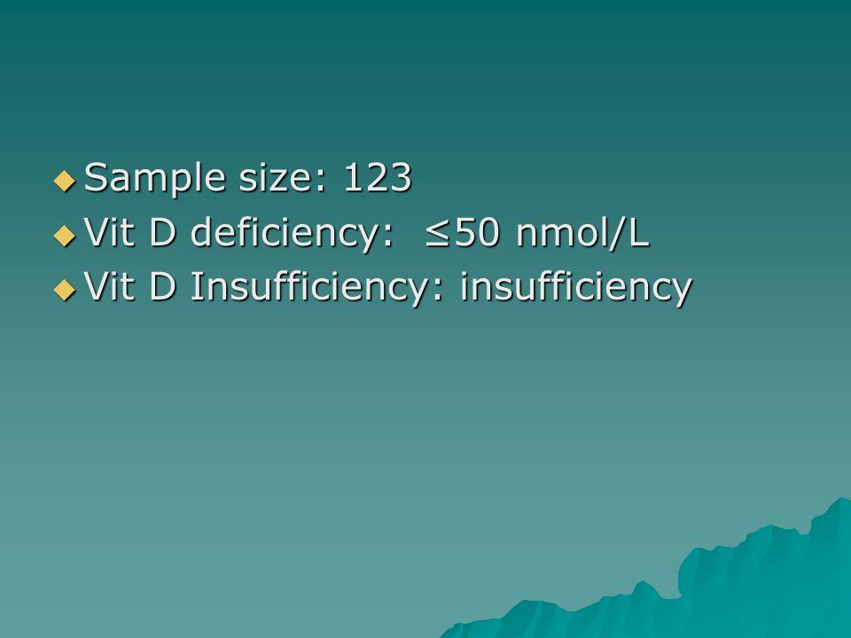  Sample size: 123  Vit D deficiency: ≤50 nmol/L  Vit D deficiency: ≤50 nmol/L  Vit D Insufficiency: insufficiency