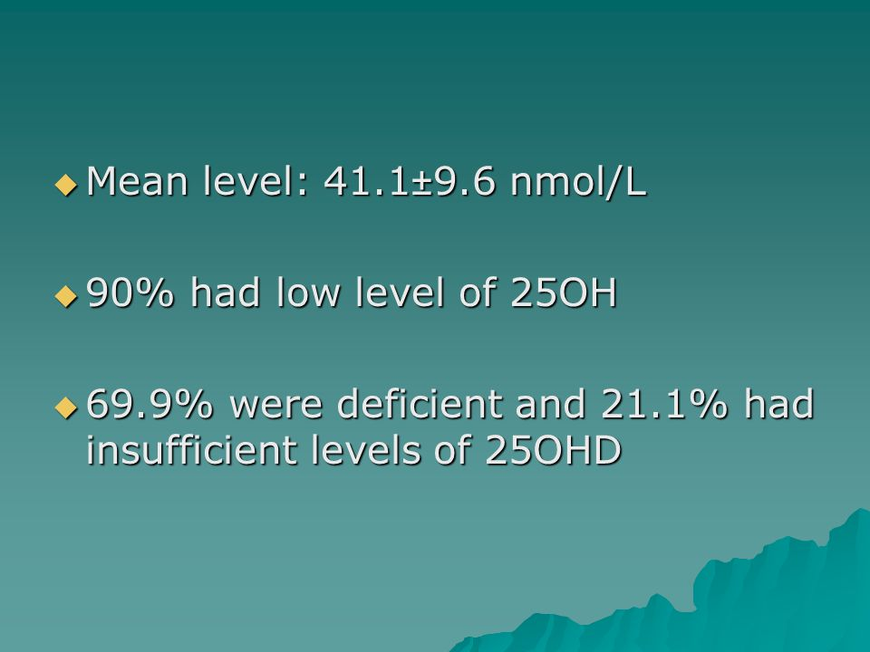  Mean level: 41.1±9.6 nmol/L  90% had low level of 25OH  69.9% were deficient and 21.1% had insufficient levels of 25OHD