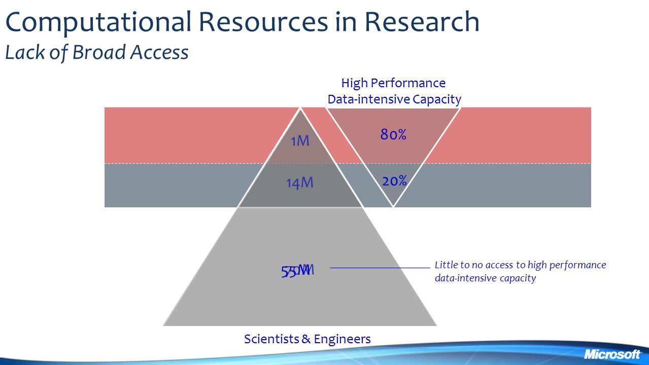 Computational Resources in Research Lack of Broad Access 70M 1M 14M High Performance Data-intensive Capacity 80% 20% 14M 1M Scientists & Engineers 55M Little to no access to high performance data-intensive capacity