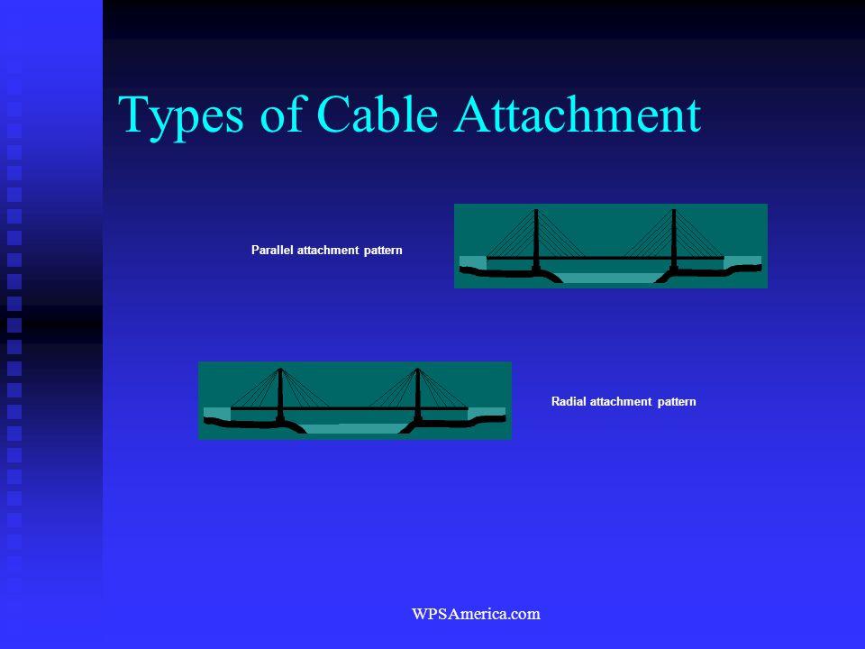 WPSAmerica.com Parallel attachment pattern Radial attachment pattern Types of Cable Attachment