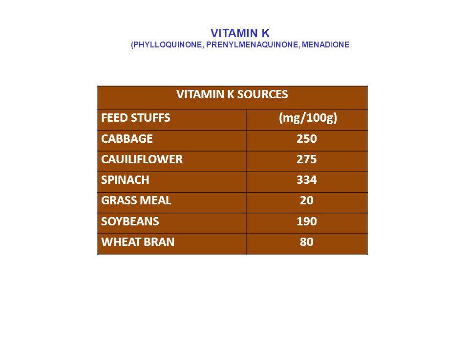 VITAMIN K (PHYLLOQUINONE, PRENYLMENAQUINONE, MENADIONE VITAMIN K SOURCES FEED STUFFS (mg/100g) CABBAGE250 CAUILIFLOWER275 SPINACH334 GRASS MEAL20 SOYBEANS190 WHEAT BRAN80