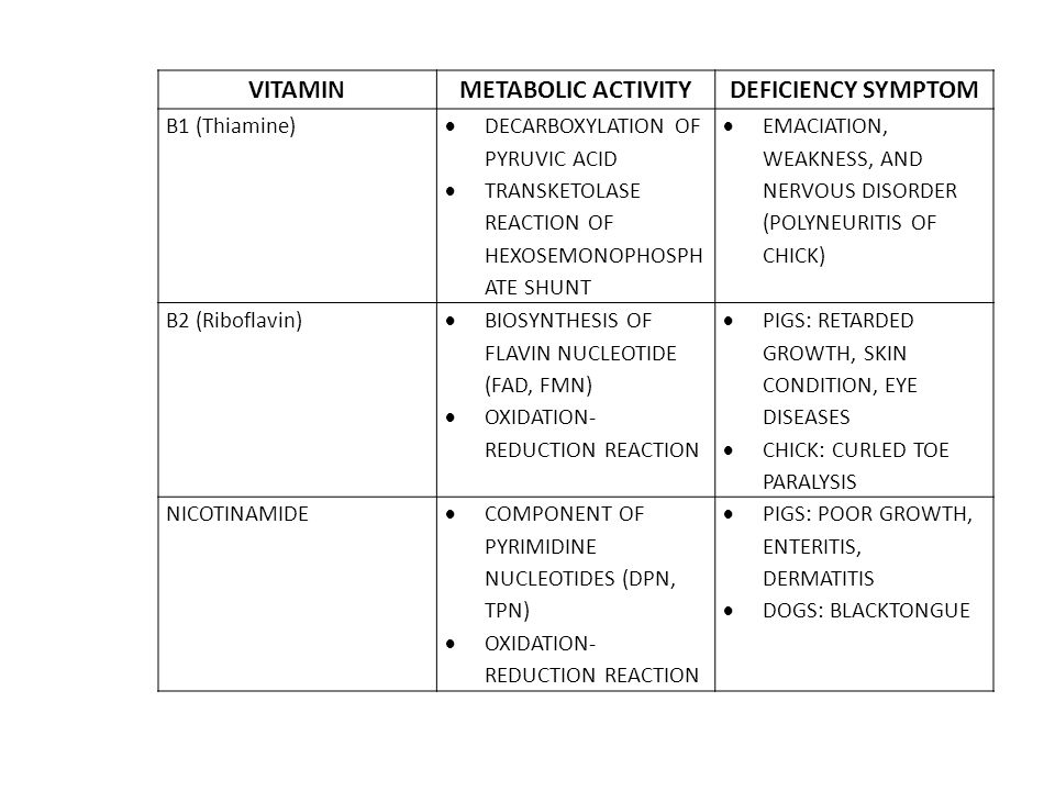 VITAMINMETABOLIC ACTIVITYDEFICIENCY SYMPTOM B1 (Thiamine)  DECARBOXYLATION OF PYRUVIC ACID  TRANSKETOLASE REACTION OF HEXOSEMONOPHOSPH ATE SHUNT  EMACIATION, WEAKNESS, AND NERVOUS DISORDER (POLYNEURITIS OF CHICK) B2 (Riboflavin)  BIOSYNTHESIS OF FLAVIN NUCLEOTIDE (FAD, FMN)  OXIDATION- REDUCTION REACTION  PIGS: RETARDED GROWTH, SKIN CONDITION, EYE DISEASES  CHICK: CURLED TOE PARALYSIS NICOTINAMIDE  COMPONENT OF PYRIMIDINE NUCLEOTIDES (DPN, TPN)  OXIDATION- REDUCTION REACTION  PIGS: POOR GROWTH, ENTERITIS, DERMATITIS  DOGS: BLACKTONGUE