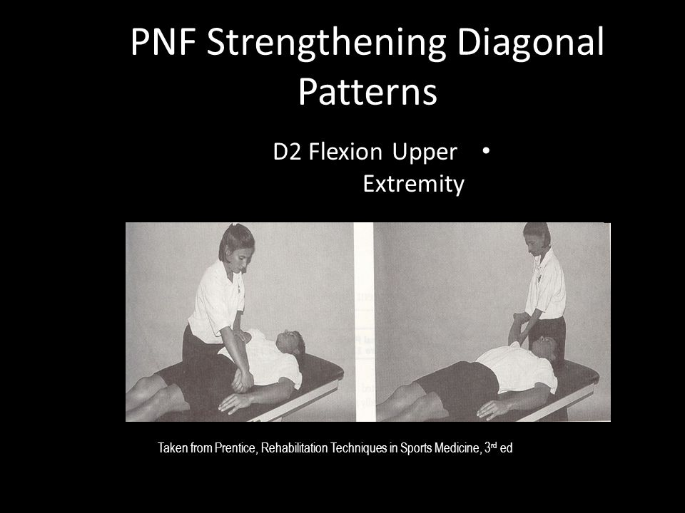 PNF Strengthening Diagonal Patterns D2 Flexion Upper Extremity Taken from Prentice, Rehabilitation Techniques in Sports Medicine, 3 rd ed