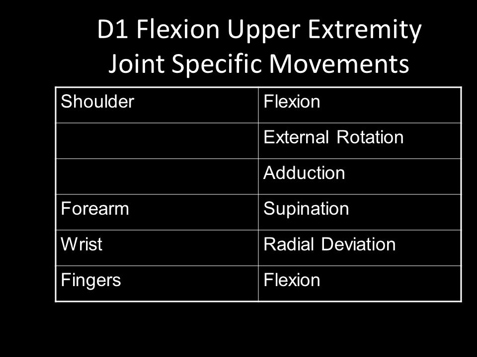 D1 Flexion Upper Extremity Joint Specific Movements ShoulderFlexion External Rotation Adduction ForearmSupination WristRadial Deviation FingersFlexion