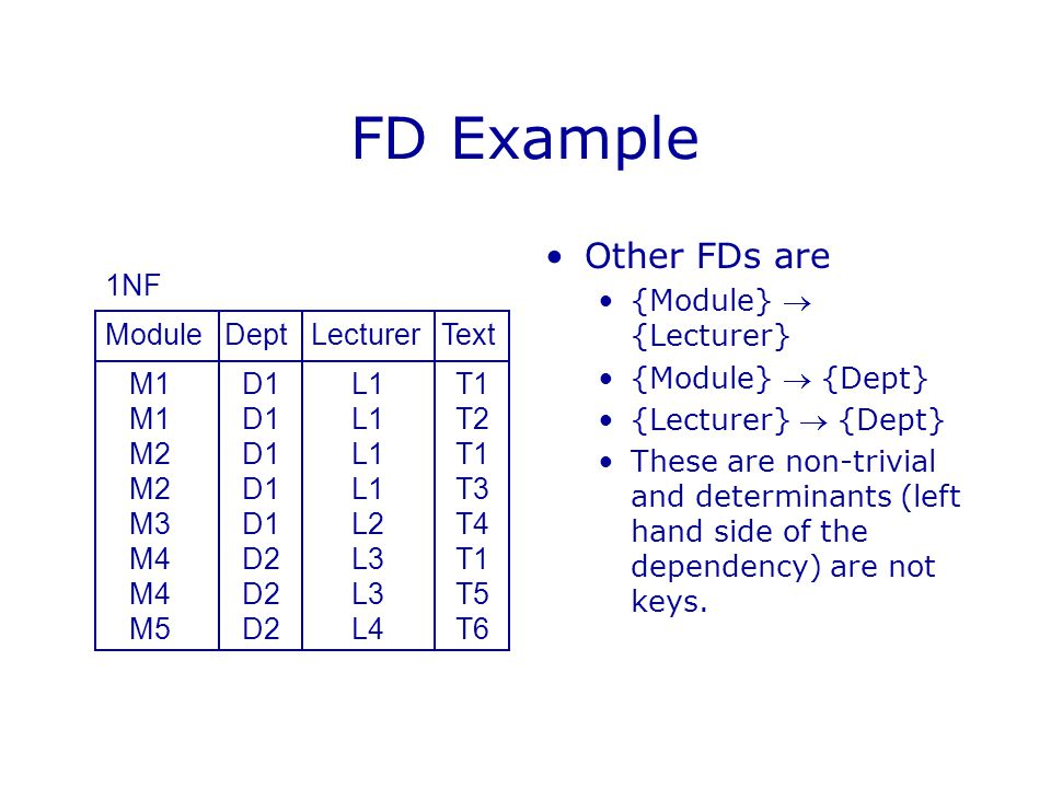 FD Example Other FDs are {Module}  {Lecturer} {Module}  {Dept} {Lecturer}  {Dept} These are non-trivial and determinants (left hand side of the dependency) are not keys.