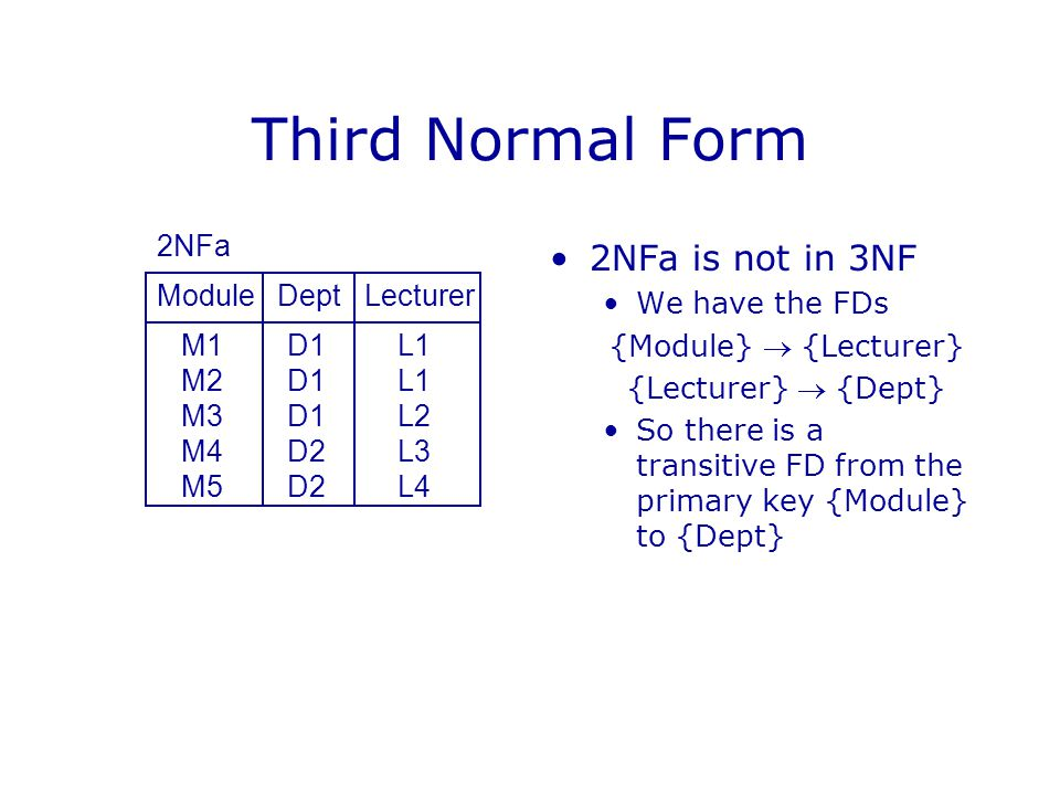 Third Normal Form 2NFa is not in 3NF We have the FDs {Module}  {Lecturer} {Lecturer}  {Dept} So there is a transitive FD from the primary key {Module} to {Dept} 2NFa Module Dept Lecturer M1 D1 L1 M2 D1 L1 M3 D1 L2 M4 D2 L3 M5 D2 L4