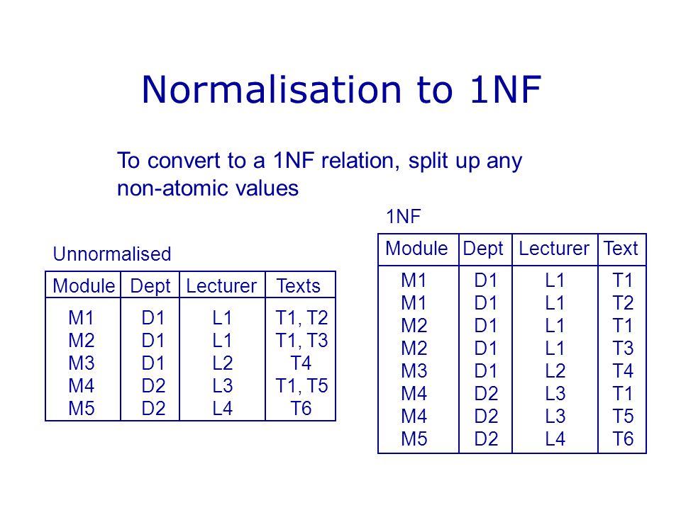 Normalisation to 1NF Unnormalised Module Dept Lecturer Texts M1 D1 L1 T1, T2 M2 D1 L1 T1, T3 M3 D1 L2 T4 M4 D2 L3 T1, T5 M5 D2 L4 T6 1NF Module Dept Lecturer Text M1 D1 L1 T1 M1 D1 L1 T2 M2 D1 L1 T1 M2 D1 L1 T3 M3 D1 L2 T4 M4 D2 L3 T1 M4 D2 L3 T5 M5 D2 L4 T6 To convert to a 1NF relation, split up any non-atomic values