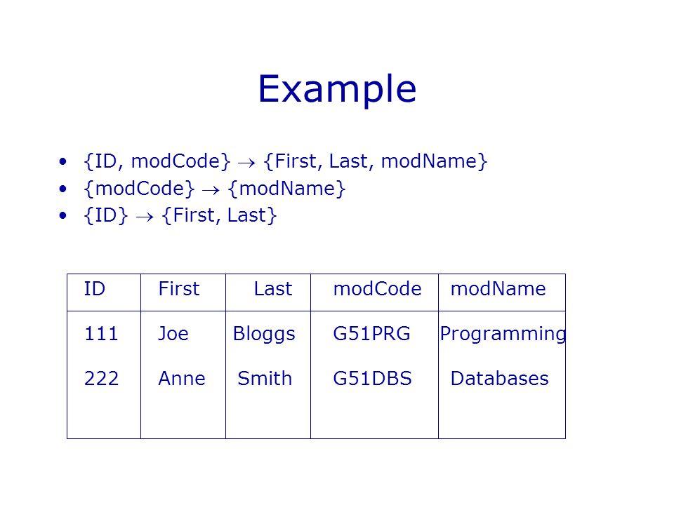 Example {ID, modCode}  {First, Last, modName} {modCode}  {modName} {ID}  {First, Last} IDmodCodemodNameFirstLast 111G51PRGProgrammingJoeBloggs 222G51DBSDatabasesAnneSmith