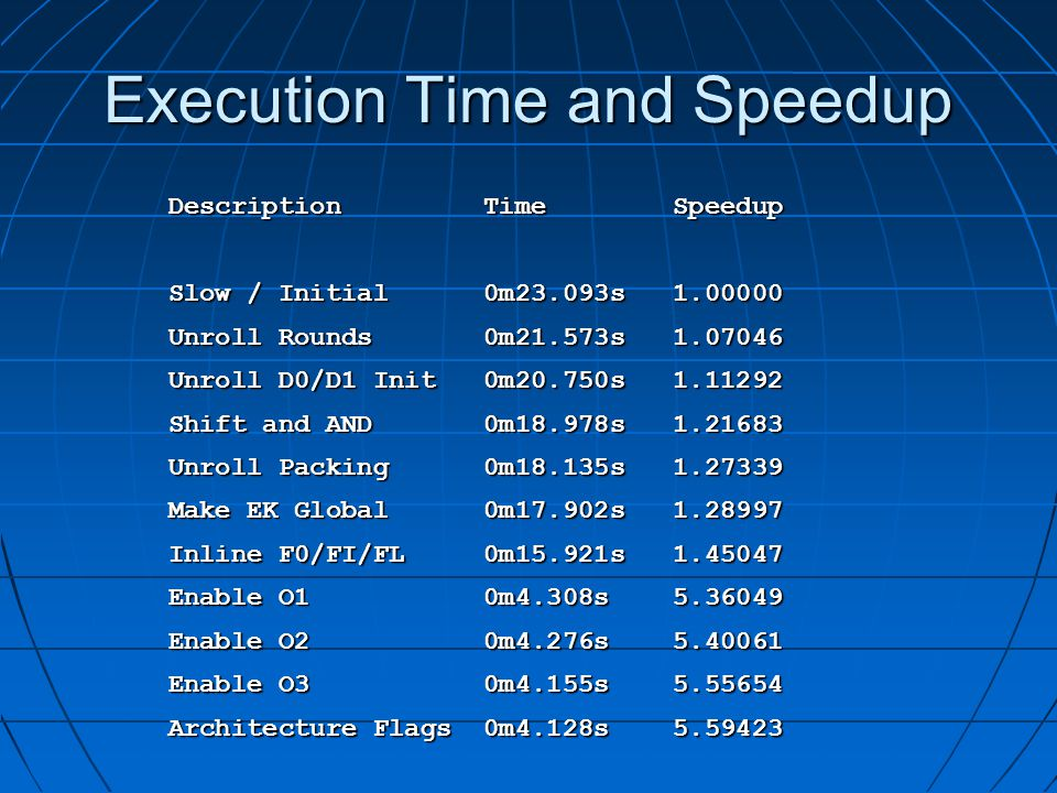 Execution Time and Speedup Description Time Speedup Slow / Initial 0m23.093s 1.00000 Unroll Rounds 0m21.573s 1.07046 Unroll D0/D1 Init 0m20.750s 1.11292 Shift and AND 0m18.978s 1.21683 Unroll Packing 0m18.135s 1.27339 Make EK Global 0m17.902s 1.28997 Inline F0/FI/FL 0m15.921s 1.45047 Enable O1 0m4.308s 5.36049 Enable O2 0m4.276s 5.40061 Enable O3 0m4.155s 5.55654 Architecture Flags 0m4.128s 5.59423