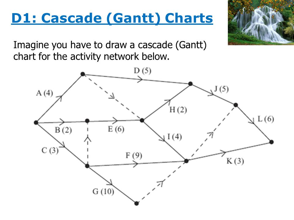 Imagine you have to draw a cascade (Gantt) chart for the activity network below.
