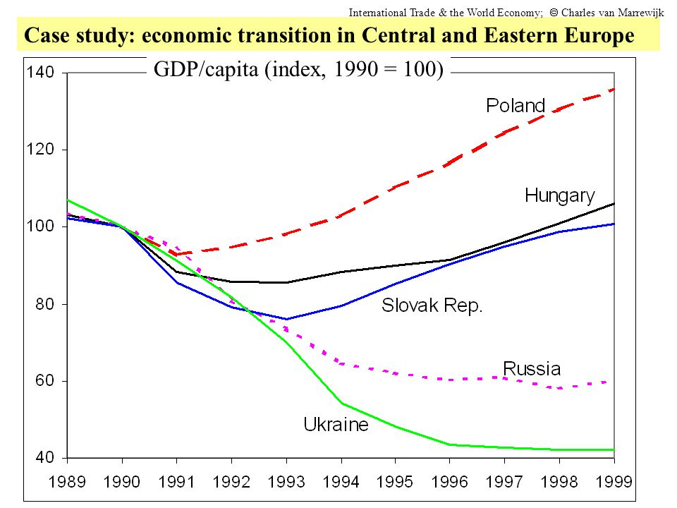 Case study: economic transition in Central and Eastern Europe International Trade & the World Economy;  Charles van Marrewijk GDP/capita (index, 199