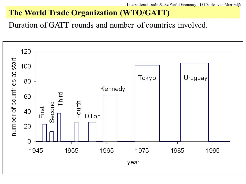 The World Trade Organization (WTO/GATT) International Trade & the World Economy;  Charles van Marrewijk Duration of GATT rounds and number of countr