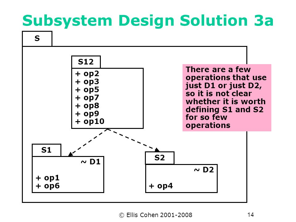 14 © Ellis Cohen 2001-2008 Subsystem Design Solution 3a S1 ~ D1 + op1 + op6 ~ D2 + op4 S2 S12 + op2 + op3 + op5 + op7 + op8 + op9 + op10 S There are a few operations that use just D1 or just D2, so it is not clear whether it is worth defining S1 and S2 for so few operations