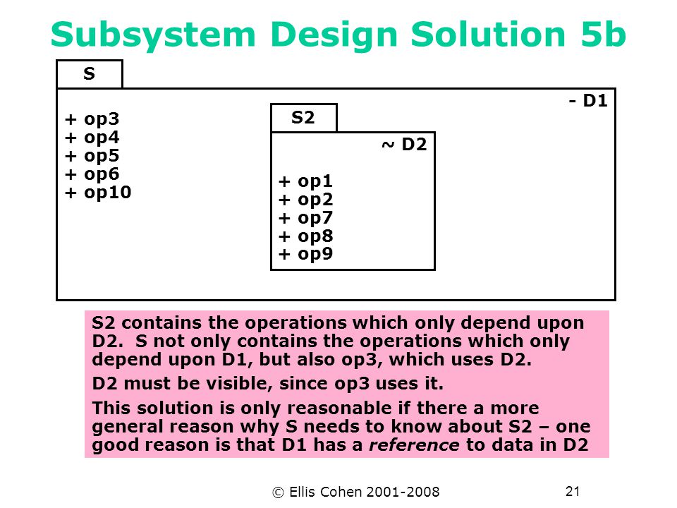 21 © Ellis Cohen 2001-2008 Subsystem Design Solution 5b ~ D2 + op1 + op2 + op7 + op8 + op9 S2 S2 contains the operations which only depend upon D2.
