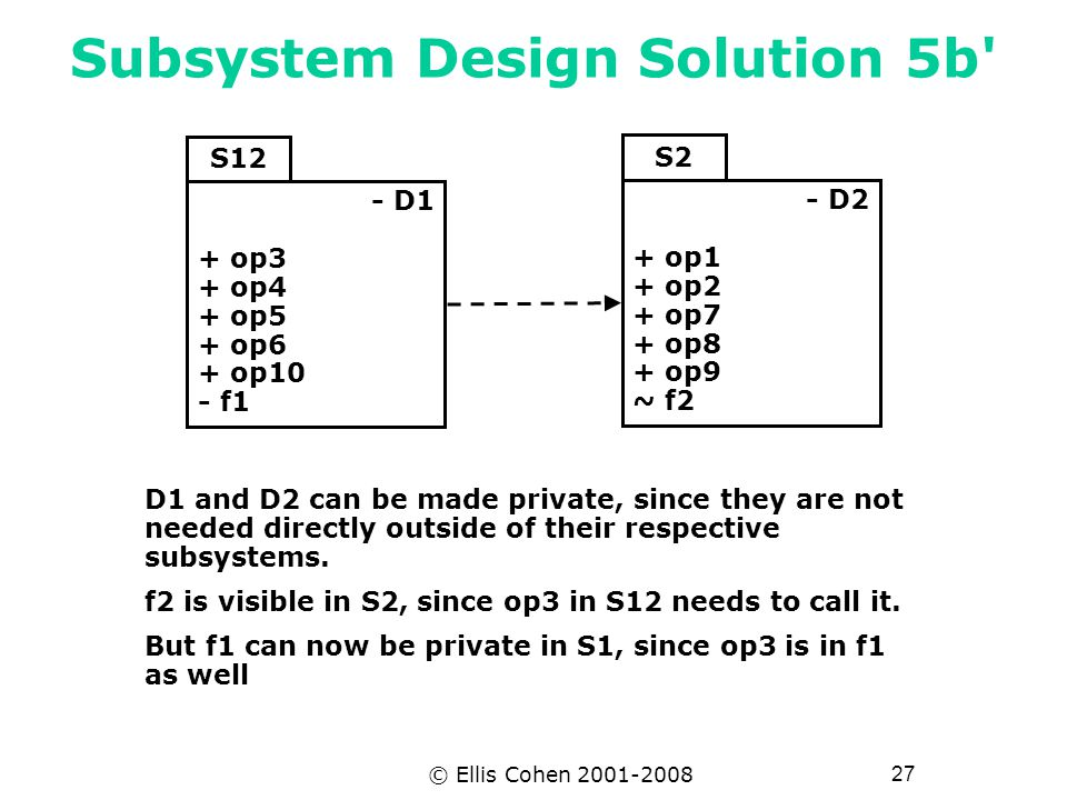 27 © Ellis Cohen 2001-2008 Subsystem Design Solution 5b S12 - D1 + op3 + op4 + op5 + op6 + op10 - f1 - D2 + op1 + op2 + op7 + op8 + op9 ~ f2 S2 D1 and D2 can be made private, since they are not needed directly outside of their respective subsystems.