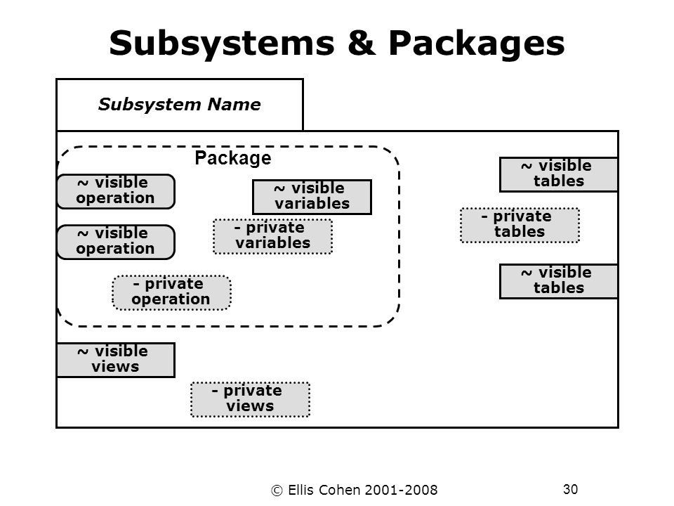 30 © Ellis Cohen 2001-2008 Subsystems & Packages Subsystem Name ~ visible tables - private tables ~ visible tables ~ visible operation - private opera