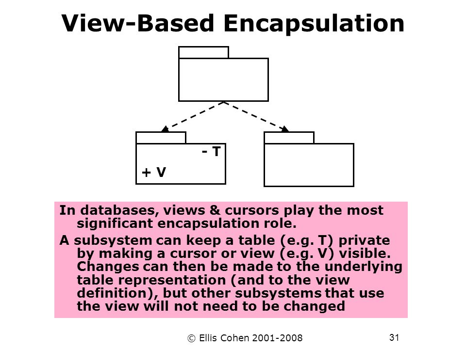 31 © Ellis Cohen 2001-2008 View-Based Encapsulation In databases, views & cursors play the most significant encapsulation role. A subsystem can keep a