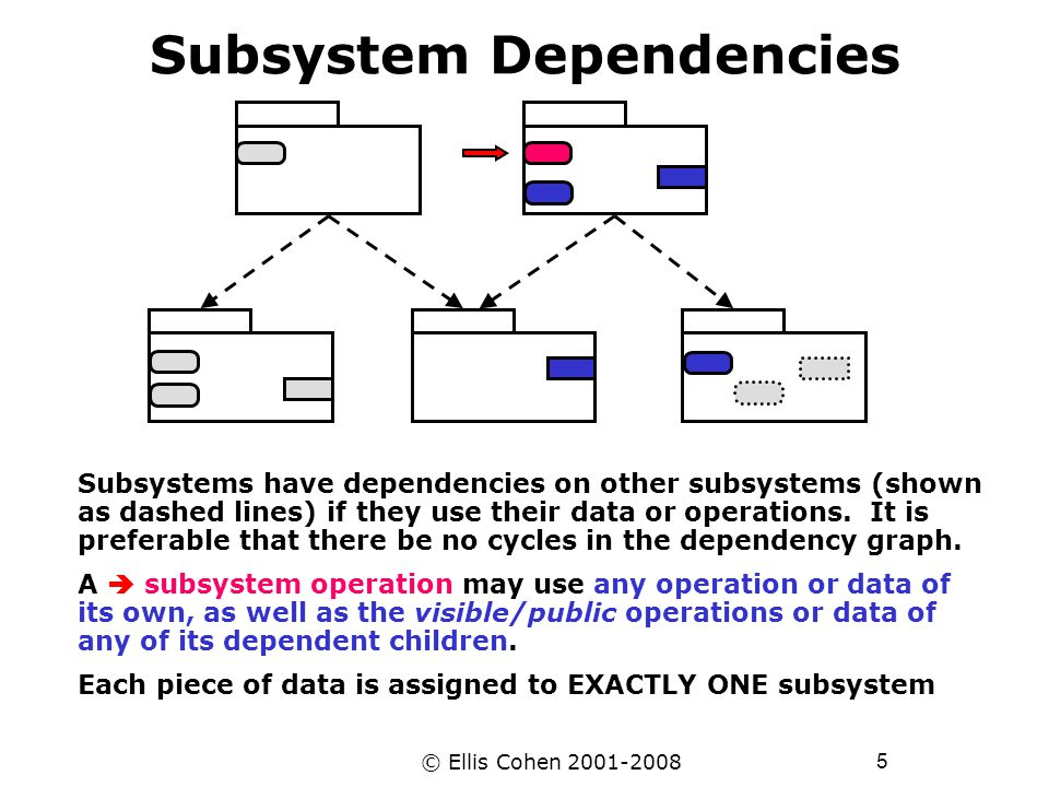 6 © Ellis Cohen 2001-2008 Nested Subsystems Parent Subsystem Child Subsytems A subsystem may itself be so large, that it may need to be divided into child subsystems An operation of a parent system may use any operation or data of its own, as well as the visible/public operations of any of its nested children.