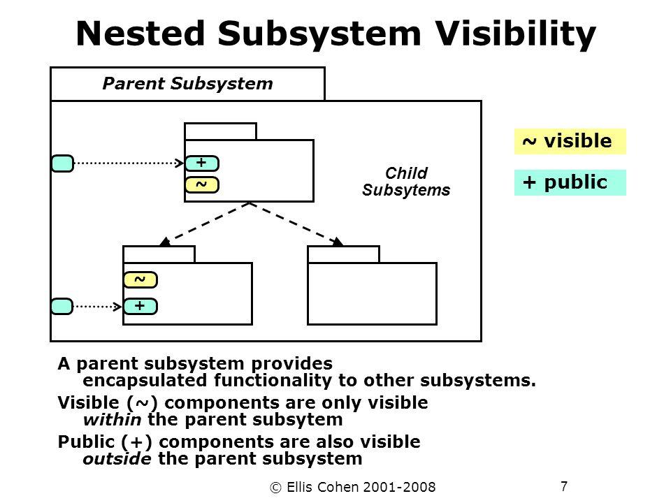 28 © Ellis Cohen 2001-2008 Database-Oriented Subsystems