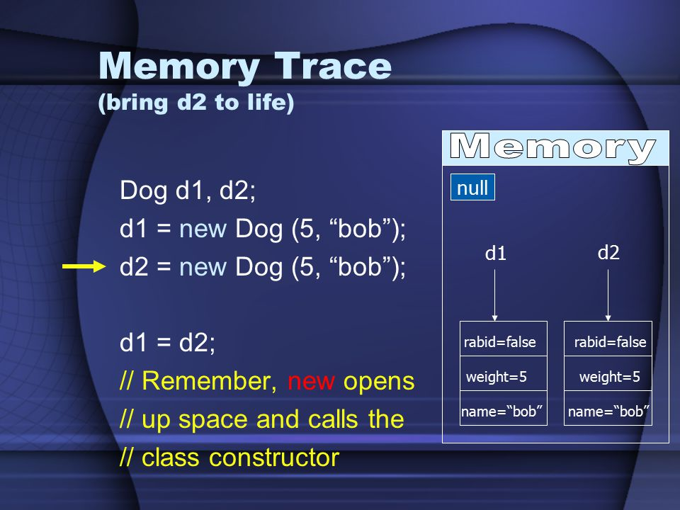 Memory Trace (bring d2 to life) Dog d1, d2; d1 = new Dog (5, bob ); d2 = new Dog (5, bob ); d1 = d2; // Remember, new opens // up space and calls the // class constructor null d1 d2 rabid=false weight=5 name= bob rabid=false weight=5 name= bob