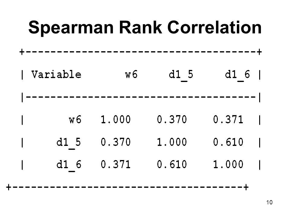 10 Spearman Rank Correlation