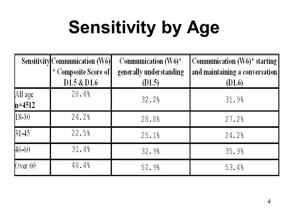 4 Sensitivity by Age