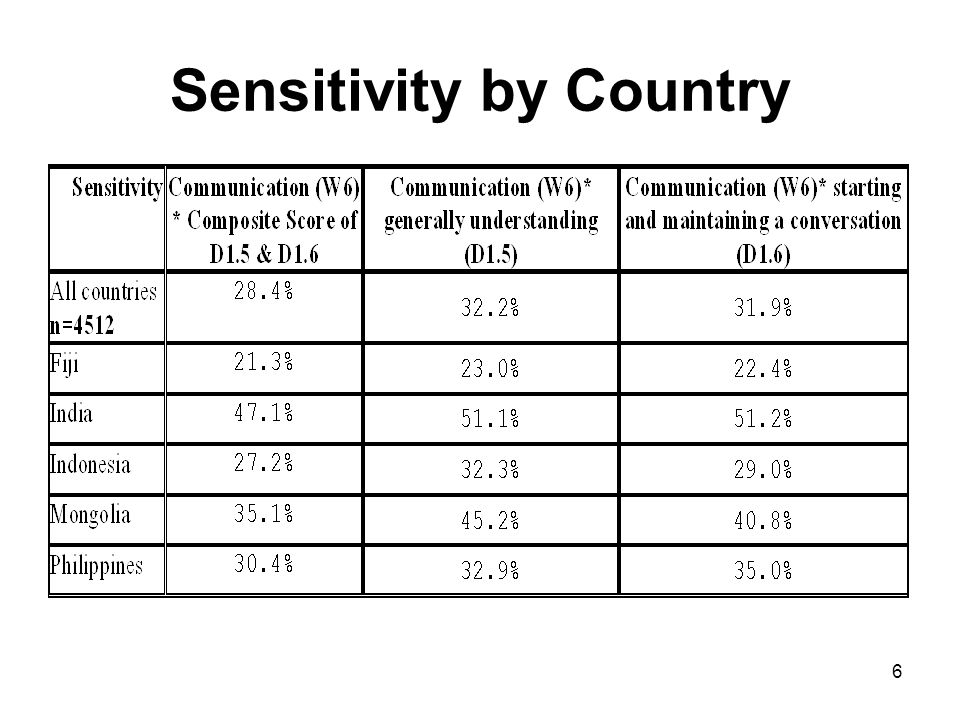 6 Sensitivity by Country