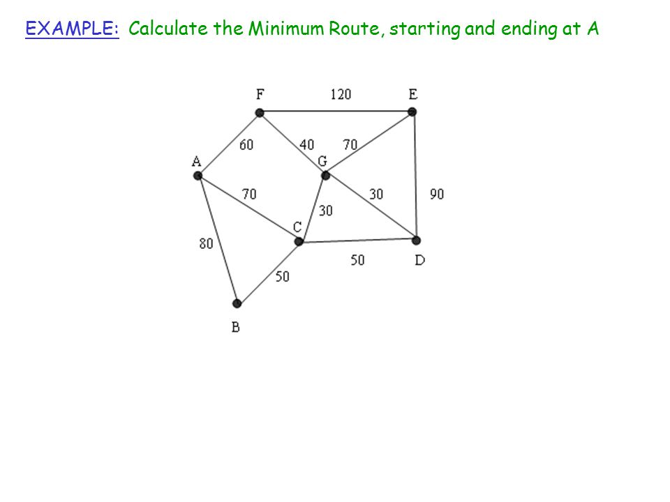 EXAMPLE: Calculate the Minimum Route, starting and ending at A