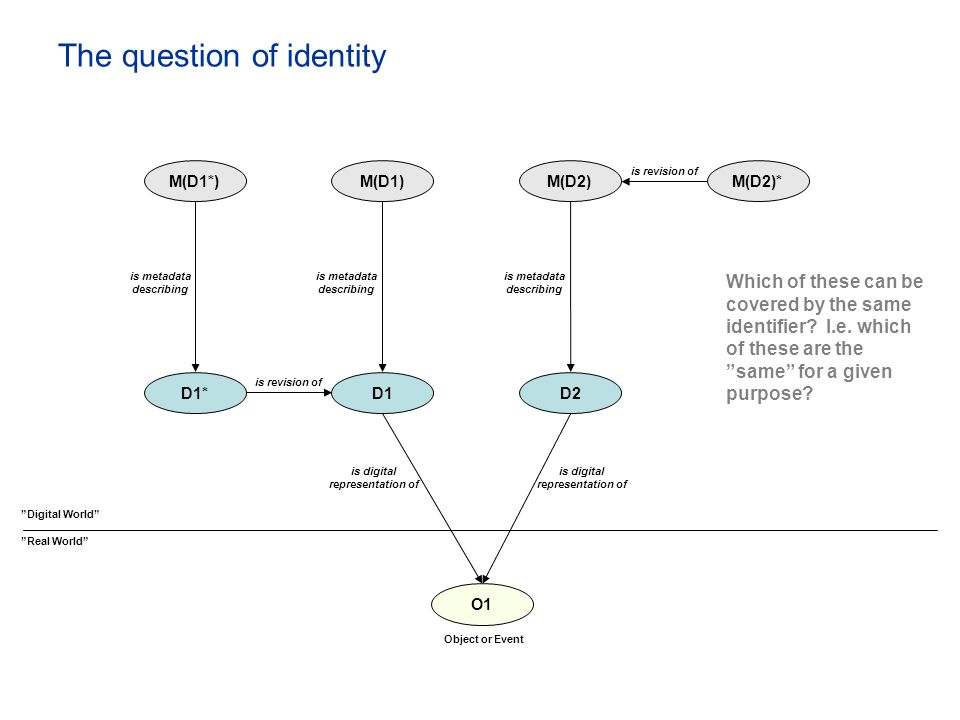 "The question of identity ""Real World"" ""Digital World"" O1 M(D1) D1D2 M(D2) D1* M(D1*)M(D2)* is digital representation of is digital representation of i"