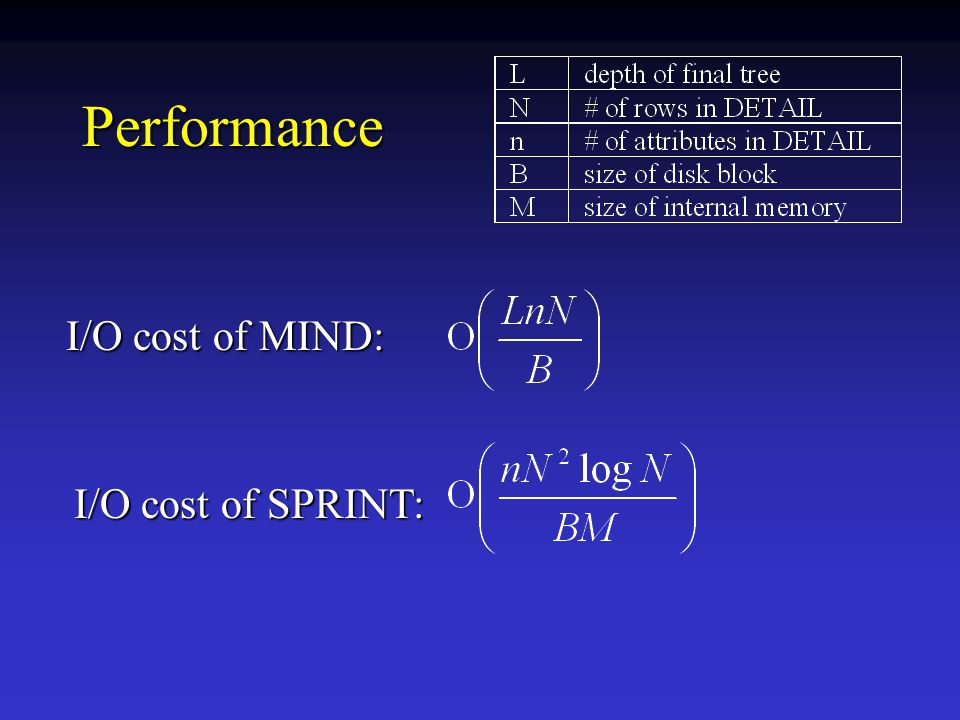 Performance I/O cost of MIND: I/O cost of SPRINT: