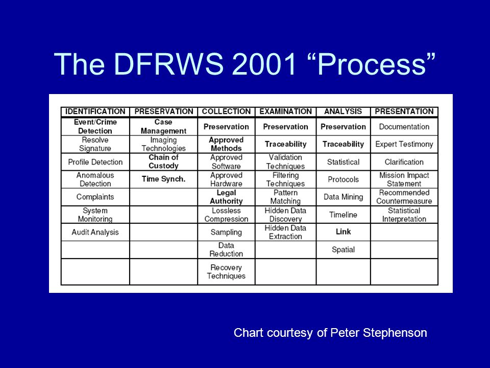 The DFRWS 2001 Process Chart courtesy of Peter Stephenson