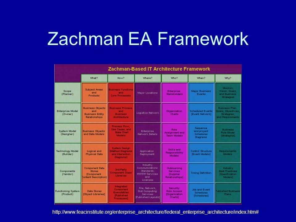 Zachman EA Framework http://www.feacinstitute.org/enterprise_architecture/federal_enterprise_architecture/index.htm#