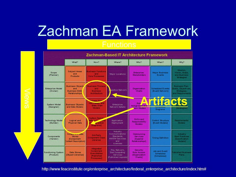 Zachman EA Framework Views Artifacts Functions http://www.feacinstitute.org/enterprise_architecture/federal_enterprise_architecture/index.htm#
